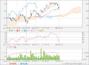 6768 - (株)タムラ製作所 🍎 🍏 🍎  チャートはMACD的にもRSI=45.05%的にも底打ち状態に突入した。  🍎 🍏 🍎