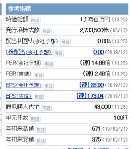 2721 - (株)ジェイホールディングス 姫が800円台でINした頃だって、 時価総額がメチャ安で、🍔×10は堅いって思ったくらい