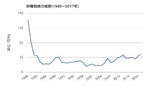 2108 - 日本甜菜製糖(株) ちょっと期待してます。