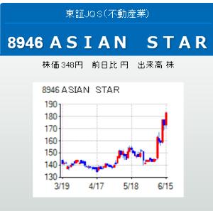 8946 - (株)ASIAN STAR 業種は不動産業です。横浜を中心に投資用マンション販売から、管理・賃貸・仲介を展開。中国上海市を中心に
