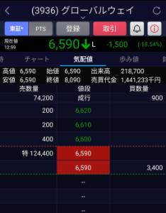 3775 - (株)ガイアックス グローバルウェイは、買いが全然ないね。