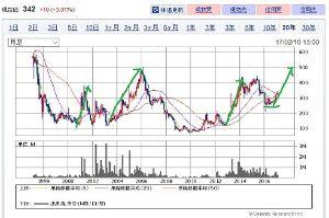 6392 - (株)ヤマダコーポレーション 20年チャート見てみました。 過去の上げ相場はほとんどが100円台から出発してます。  しかし、今回