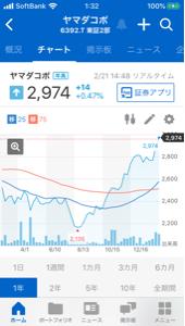 6392 - (株)ヤマダコーポレーション 今年は良いチャート。