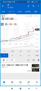 IT - ガートナー 2021★☆☆(^o^)07/08 素晴らしい ⭕段々⏫タイプチャート 切り上がってゆく