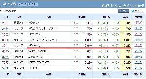 3911 - (株)Aiming 今日S高するとラピクロ相場の高値765円ジャスト。 捕まってた人がかなり救出されるな。 今となっては