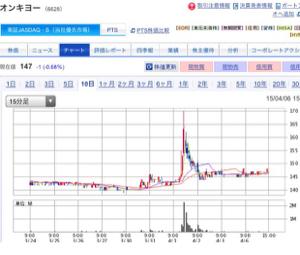 6628 - オンキヨー(株) この銘柄の典型的な値動きをお見せします。2015年4月1日のチャートです。