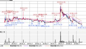6628 - オンキヨー(株) 5年チャートです。 100円以下の期間と150円以上の期間が短いのが分かると思います。