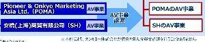 6628 - オンキヨー(株) 風説の流布w