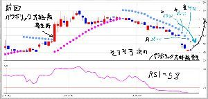 6628 - オンキヨー(株) 本日 パラボリックドット位置=56.22  明日のパラボリックドット位置=(52.7~52,0) 5