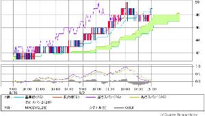 6628 - オンキヨー(株) 現在の 第三雲チャートは こちら