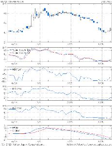 6628 - オンキヨー(株) 現在のYAHOO テクニカルチャートこちら  まだまだ 大底圏数値 どいよい  割安度大以上の 割安