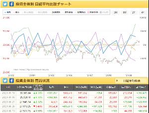 6594 - 日本電産(株) 個人は、2週連続売りだが、 9/10の週は、ぶっちぎりで、証券自己の買い!!  情報は正しく、スクシ