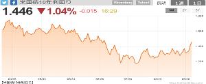 6594 - 日本電産(株) 金利、きょうは、ちょっと下げだが、 ゆるやか上昇中、、、  銀行カブ持ってるひとは、さいきん、少しえ