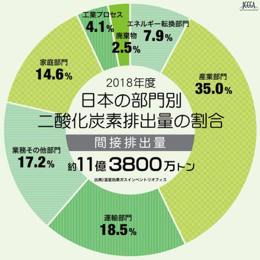 6594 - 日本電産(株) 実は二酸化炭素の排出量で最も多いのは輸送ではなく産業部門!それはすなわち、モーターです!次の30年は