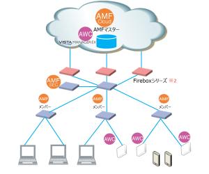 6835 - アライドテレシスホールディングス(株) 週刊BCN  東京モーターショー・プレスセンターのネットワークはアライドテレシス製だった  2019