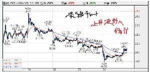 6731 - (株)ピクセラ 現在の 本線チャート こちら 上昇波形に移行したどいよい ピクセラくん