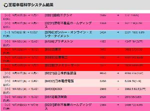 6731 - (株)ピクセラ たけし ワシのシステム オンラインでつなげてやっから100万円で買えよ ピクセラなんかに資金拘束され