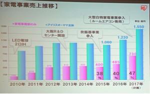 6731 - (株)ピクセラ 同業ってアイリスオーヤマとかかな? 家電で730億も売上あるね。