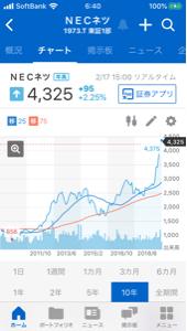 1973 - NECネッツエスアイ(株) 綺麗なチャート。 10年チャートは右肩上がりです。