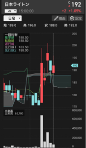 2703 - 日本ライトン(株) 一目均衡表に妙味があり 雲抜け そして、サポート 底堅く下に不安があまりない テクニカル的に面白い