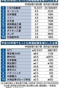 6752 - パナソニック(株) https://gendai.ismedia.jp/articles/-/60239 自分で8年間社