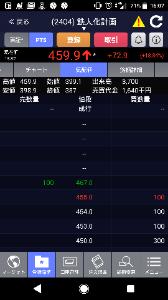 2404 - (株)鉄人化計画 明日はストップ高か🌸