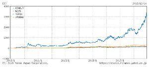 4348 - インフォコム(株) 長期チャート見ると更に惚れ惚れしますよ 10年で3300%!! 今はちょっと休憩中みたいですが、その