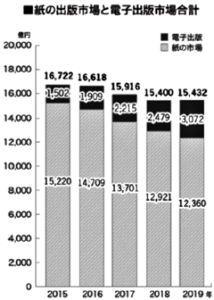 4348 - インフォコム(株) 公益社団法人 全国出版協会・出版科学研究所が 2019年の出版市場規模を発表しました。  【電子出版