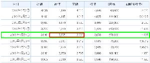 4348 - インフォコム(株) そうですね。昨年の3Q前後の値動きを見返してみると 1/31のお昼に発表して前場の高値から発表後に3