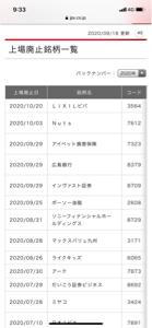 8379 - (株)広島銀行 上場廃止です