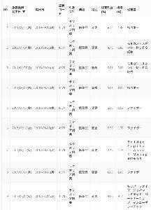 三陽パックス ラクオリア  (4579) 柿沼佑一氏  買い増し 5.06%→6.54%