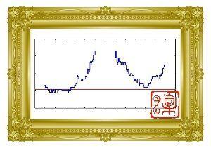 6079 - (株)エナリス  > 美しい富士山作りそう?途中で宝永火口作って、、 > まっそれでも良いよ! 下値がほ