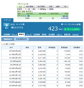 6079 - (株)エナリス 600円以上で持っている者です。 最近の良い傾向として、直近の約3ヶ月で信用買残が50万以上(273