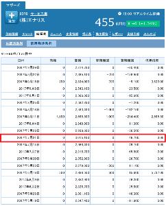 6079 - (株)エナリス 毎週楽しみの「買残の減少」は本日も順調に減少し、大台の200万株割れ達成してますね。 また、1年前(