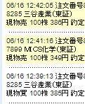 8285 - 三谷産業(株) 昨日も割高相場継続中でしたので385円で購入しましても386円で簡単に約定しました。 割高支援がある
