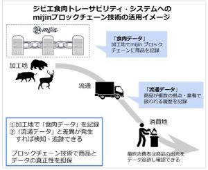 BCCC【ブロックチェーンの衝撃】 【ブロックチェーン技術mijinをジビエ食肉トレーサビリティに採用、試験運用を開始】  野生の鳥獣の