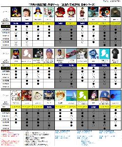 野球実況民交流室 日本シリーズ 第1戦の結果です⚾