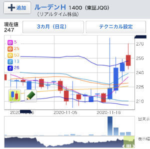 ^DJI - NYダウ 仮想通貨がこんなに盛り上がったら仮想通貨銘柄のルーデンなんか買われちゃうのかな?