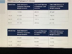 ^DJI - NYダウ 5月以降も株買い借金激増していそうだなw