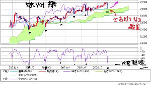^DJI - NYダウ 欧州株が 揃って今 売られ過ぎ極限値到達の大底打ちレベルまで来ていて その位置ちょうど一目均衡の雲の