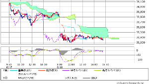 ^DJI - NYダウ 第三雲チャートは 大底圏での 試練の雲との戦い期 あともう少し時間で 終了通過どいで  残るは 雲チ