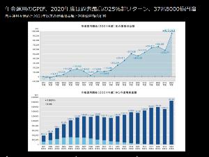 ^DJI - NYダウ 年金は去年37兆儲けて資産は180兆を超えている。 72億損したからどーしたってゆーんでしょーか。