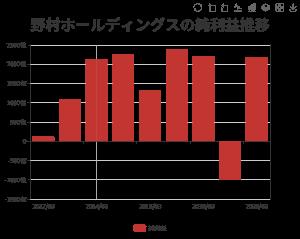 8604 - 野村ホールディングス(株) 当期純利益のアナリスト予想平均値3695億円  アルケゴス損失予想20億ドル   2200億円 ーー