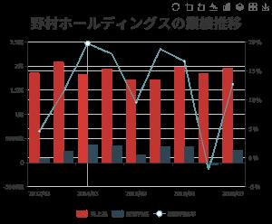 8604 - 野村ホールディングス(株) 野村HDが3年1カ月ぶり高値、活況相場が続き見直し鮮明 2021/03/26  野村ホールディングス