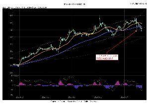 4293 - (株)セプテーニ・ホールディングス 2020年8月から2021年5月の下値を繋いだ下値抵抗線を少し下抜けしましたが、本日の日経反発と共に
