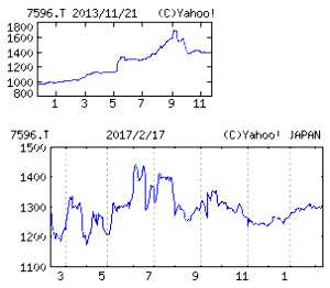 7596 - (株)魚力 【 4年前(2013年) 11/21 】 日経終値15365円の日。 100株 1,398円買い。