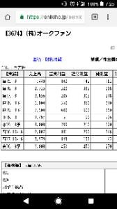 3674 - (株)オークファン 来期営業利益予想550百万から600百万に増額修正😊