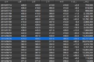 8203 - (株)MrMaxHD クボテックの最高出来高は4/23につけた1,100万株 MrMaxは6/26につけた4,073万株
