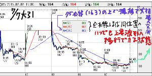 9423 - (株)FRS FRSさん の ■本線チャートは こちら  大引時  全本線が 寄ってくっつき状態へなったので いつ