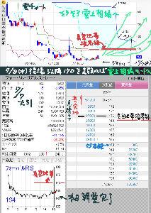 9423 - (株)FRS ■明日の後場からは ★170越えてしまえば  ☆★超クリアな真空地帯 入り込んでしまうので、★180